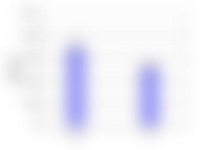 Slika 4: Primerjava števila svetlih točk na fotografijah kapljic kontrolne in tretirane vode.