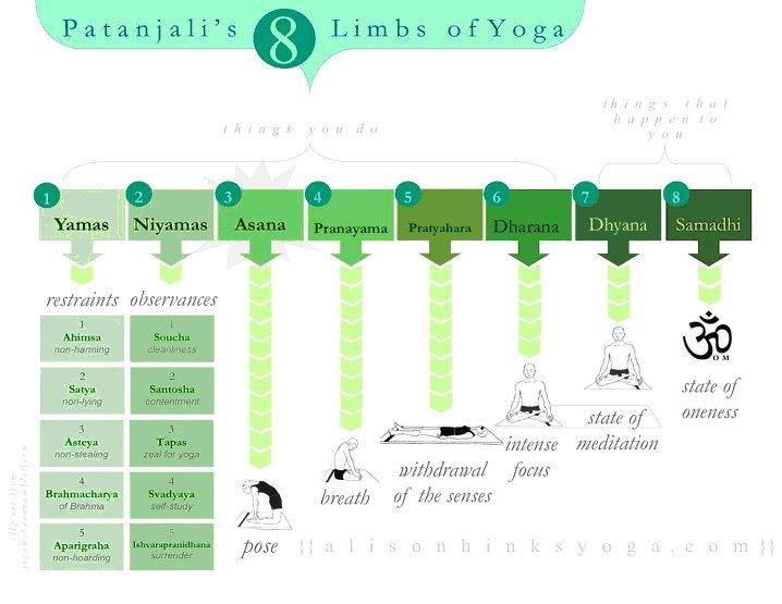 Življenje, kot ga uči joga